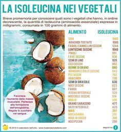 ✔ Gli 8 aminoacidi essenziali: l' Isoleucina nei vegetali