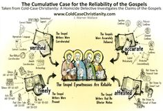 Is the Bible True? The Cumulative Case for the Reliability of the Gospels (Free Bible Insert)