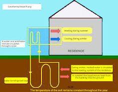 Vad är en bergvärmepump system?  Hur bergvärme pumpar fungerar?  kontakta http://varme.proffsofferter.se/about/varmepumpar/installera_bergvarme.php