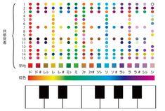 【プレスリリース】ドレミファソラシは虹の色 - 脳が感じる、音と光の不思議なつながり - | 日本の研究.com