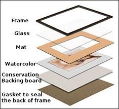 Components of a watercolor frame