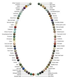 72 Gemstones of the World. Chart of various gemstone beads, great for finding the right one, from Black Mountain Gemstone Jewelry. Wire Jewelry, Jewelry Crafts, Beaded Jewelry, Handmade Jewelry, Beaded Necklace, Necklaces, Onyx Necklace, Silver Jewelry, Personalized Jewelry