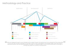 methodology and practice