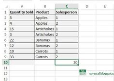 Raj Excel: Using of SUMIFS function in Excel
