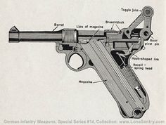 Figure 3. Cross section of Luger pistol, showing action of toggle joint.