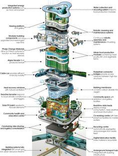 Rascacielos del Futuro 2050