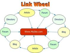 SEO services, off page optimization services,link wheel