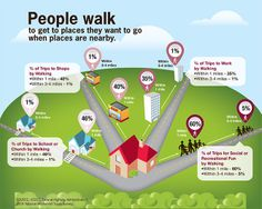 If it's close enough, people will walk to it. #walkability #community #design