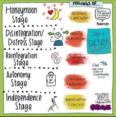 """Natalia Heckman on Twitter: """"If you ever wonder what your newcomers are going through, check out this sketch by fabulous @ValentinaESL… """" Culture Shock, English Language Learners, Work On Yourself, Twitter Sign Up, Initials, Esl, Feelings, Infographics, Sketch"""