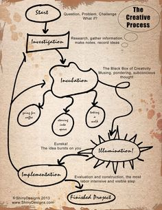 The Creative Process Free Downloadable Infographic from Shiny Designs