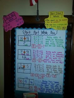 Here's an anchor chart on part-part-whole boxes and using them to solve word problems.