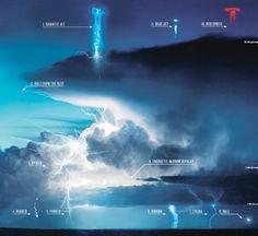 Types of lightning bolts. Kinda interesting.