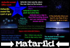 This is my Matariki poster I have created for reading. We were put into our groups and we had to answer the questions then write facts do. School Resources, Teaching Resources, Teaching Ideas, Waitangi Day, Maori Words, Maori Symbols, Nz Art, Coding For Kids, Important Facts