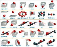 英語の前置詞を絵で表した画像がわかりやすいと話題に : ハムスター速報