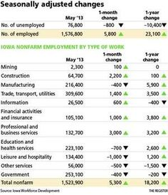 Iowa's job market on the rise again Paragon Monday Morning LinkFest