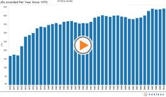 The rise and rise in the number of law graduates in USA 1970 to 2010.
