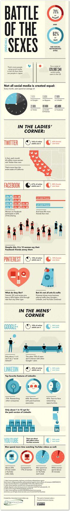 Battle of the sexes: infographic mannen-vs-vrouwen on social media Inbound Marketing, Marketing Digital, Content Marketing, Online Marketing, Social Media Marketing, Social Web, Social Stats, Social Trends, Info Board
