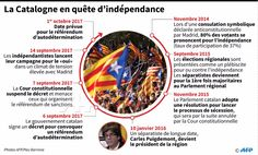 Despite a crackdown from Madrid Catalan leaders plan to go ahead with an independence referendum Madrid, Political Status, New Growth, Self Healing, Barcelona, Constitution, Promotion, Catalan Independence, How To Plan