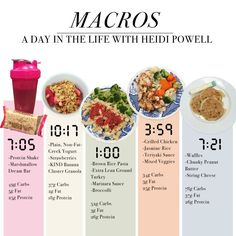Eating with Macros: A Day in the Life | Heidi Powell