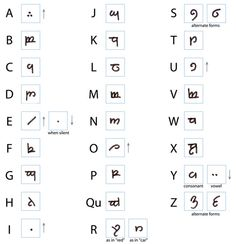 Write Your Name in Elvish in Ten Minutes Lets learn some Tangwar!