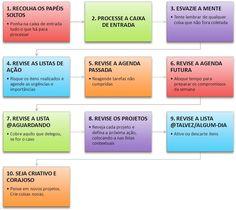 A revisão semanal da metodologia GTD é específica com 10 passos