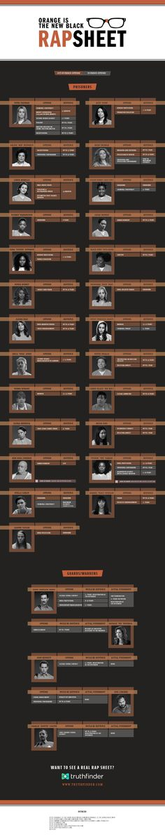 Crimes Of Orange Is The New Black Characters-- le sentenze delle detenute