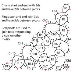 Tatting: Halb Platz Triangle visuelle Diagramm