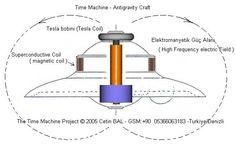 Nikola Tesla Time Machine   NİKOLA TESLA:GİZLİ ZAMAN YOLCULUĞU DENEYİMLERİ