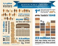 Check out all the cool stuff that the Boston Public Library does for you!