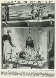 This diagram shows a typical set up of a basket spit being turned by a clockwork jack. We hope you like Clockjack Oven's modern rotisserie!