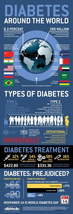 Types of Diabetes. #HealthTips #HealtyEating #CleanEating