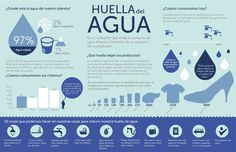 Infografía: La Huella del Agua