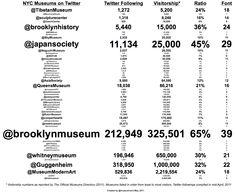 Musei in NY e twitter