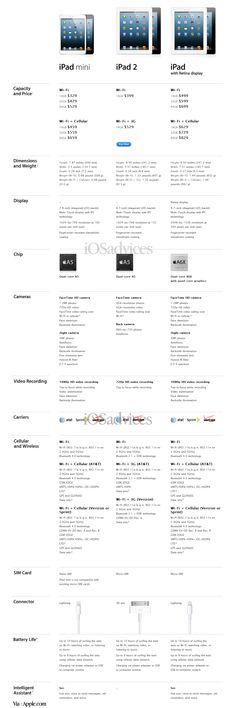 iPad Mini Vs iPad 2 Vs iPad With Retina Display (4th Gen) [Comparison]