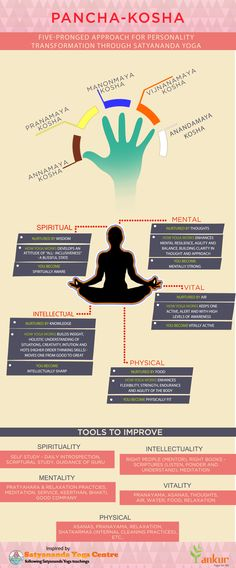 #Panchakosha  Five-Pronged approach for #personality  transformations through #Satyananda   #Yoga