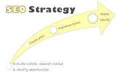 What should our SEO strategy for newly created client's website?