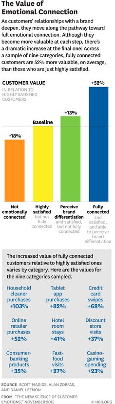 The New Science of Customer Emotions Customer Behaviour, Consumer Behaviour, Behavior, Customer Insight, Customer Experience, Massage Marketing, Consumer Marketing, Harvard Business Review, Emotional Connection