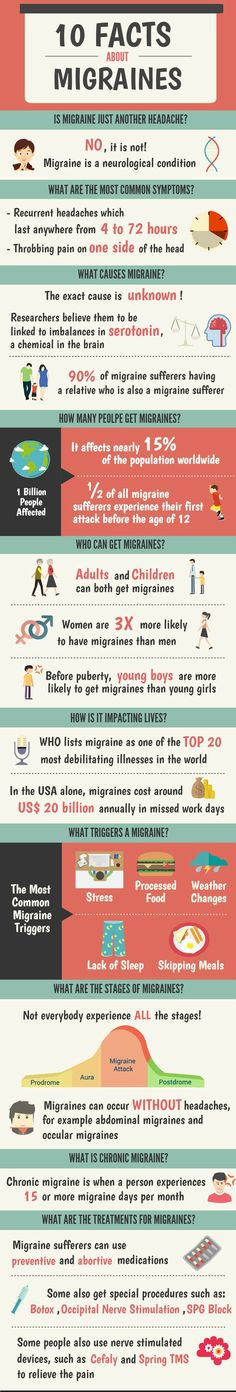 Central Kentucky Research is currently enrolling Migraine Sufferers in a Clinical Drug Study; The purpose of this study is to evaluate the effectiveness of an investigational medication – lasmiditan – at 50 mg, 100 mg, and 200 mg compared to a placebo at What Is A Migraine, What Causes Migraines, Migraine Pain, Chronic Migraines, Migraine Relief, Chronic Pain, Chronic Illness, Migraine Remedy, Migraine Food