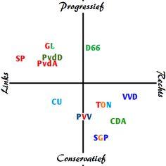 Hier zie je een plaatje met verschillende partijen. Je ziet of ze links of rechts zijn en of ze progressief (voor veranderingen) of conservatief (tegen veranderingen) zijn. Else