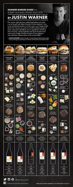 For our vegetarians out there: What Type of Wine Should You Pair With Veggie Burgers? #wine #knowledge #infographic