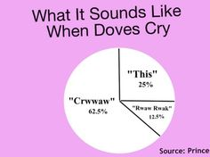 Songs Illustrated in Chart Form - Neatorama