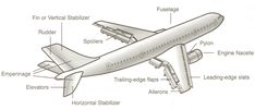Airplane Parts and Functions Aircraft Structure, Aviation Training, Aircraft Parts, Indore, Aviation Art, Astronomy, Airplane, Planes, Asia