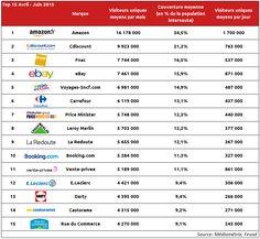 Top 15 audiences E-commerce