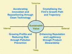 Sustainable Value Framework Clean Technology, Green Business, Communication Skills, Sustainability, Leadership, Innovation, Coaching, Hobbies, Training