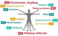 MS By the Numbers: Initial MS Symptoms