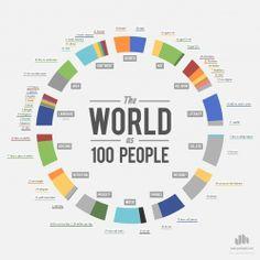 Infographics for Understanding Global Statistics