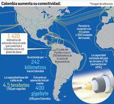 Listo cable submarino que conectará al país por el Pacífico