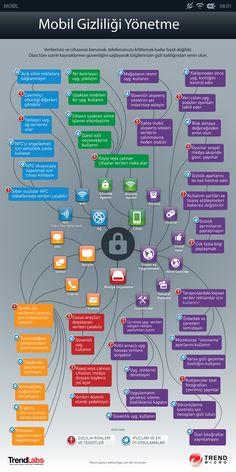 Mobil Gizliliği Yönetme: Verilerinizi ve cihazınızı korumak, telefonunuzu kilitlemek kadar basit değildir. Olası tüm sızıntı kaynaklarının güvenliğini sağlayarak bilgilerinizin gizli kaldığından emin olun.