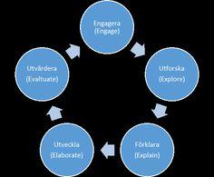 """Från #pedagogStockholm - Forskning i praktiken: """"5E – modellen för formativ bedömning"""" http://pedagogstockholmblogg.se/forskning-i-praktiken/2014/04/16/5e-modellen-for-formativ-bedomning/#comment-5 Mer från Forskning i praktiken http://pedagogstockholmblogg.se/forskning-i-praktiken . Mer från pedagogStockholm http://pedagogstockholmblogg.se ."""