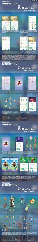 Pokemon Go! Gen II InfoGraph!